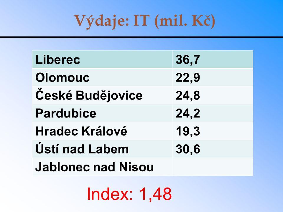 Výdaje: IT (mil. Kč) Liberec36,7 Olomouc22,9 České Budějovice24,8 Pardubice24,2 Hradec Králové19,3 Ústí nad Labem30,6 Jablonec nad Nisou Index: 1,48