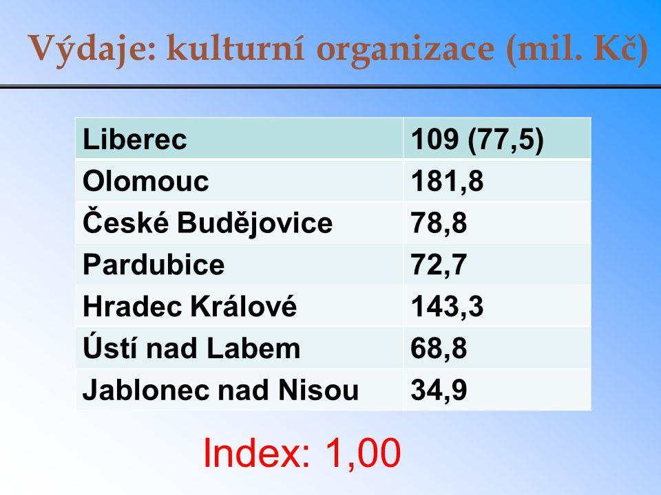 Výdaje: kulturní organizace (mil. Kč) Liberec109 (77,5) Olomouc181,8 České Budějovice78,8 Pardubice72,7 Hradec Králové143,3 Ústí nad Labem68,8 Jablone