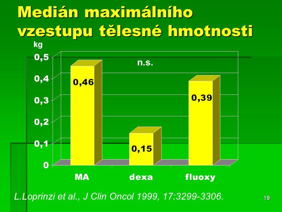 19 Medián maximálního vzestupu tělesné hmotnosti L.Loprinzi et al., J Clin Oncol 1999, 17:3299-3306.