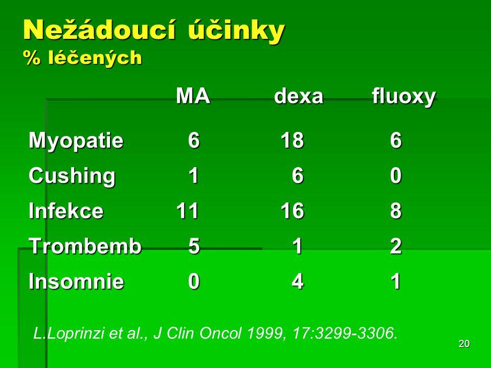 20 Nežádoucí účinky % léčených MAdexafluoxy Myopatie 6 18 6 Cushing 1 6 0 Infekce11 16 8 Trombemb 5 1 2 Insomnie 0 4 1 L.Loprinzi et al., J Clin Oncol 1999, 17:3299-3306.