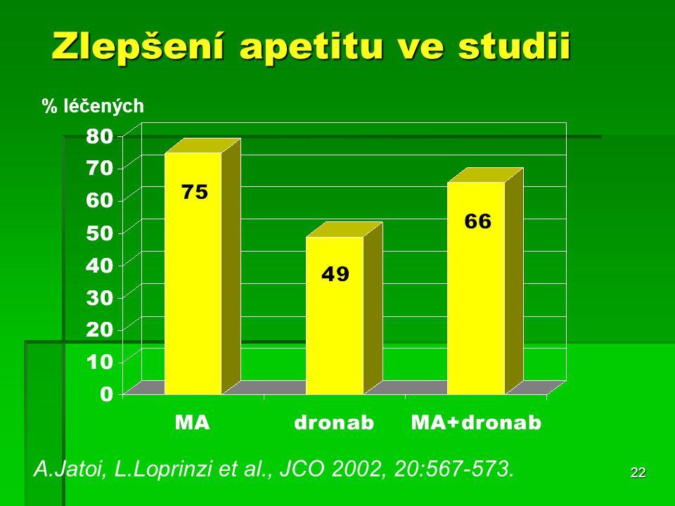 22 Zlepšení apetitu ve studii A.Jatoi, L.Loprinzi et al., JCO 2002, 20:567-573. % léčených