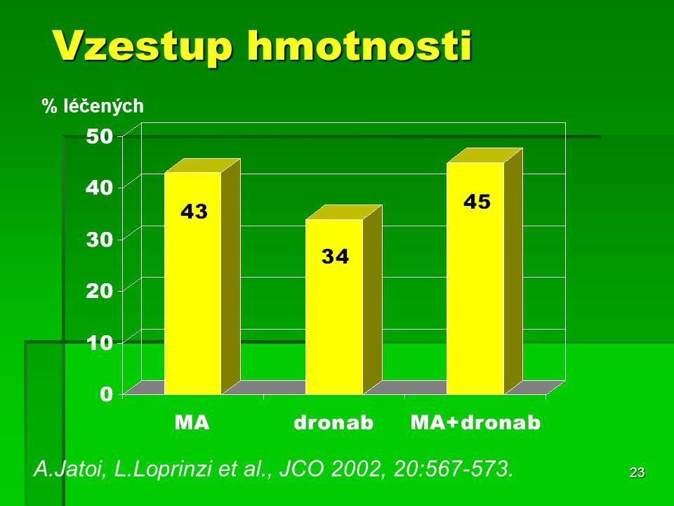 23 Vzestup hmotnosti A.Jatoi, L.Loprinzi et al., JCO 2002, 20:567-573. % léčených