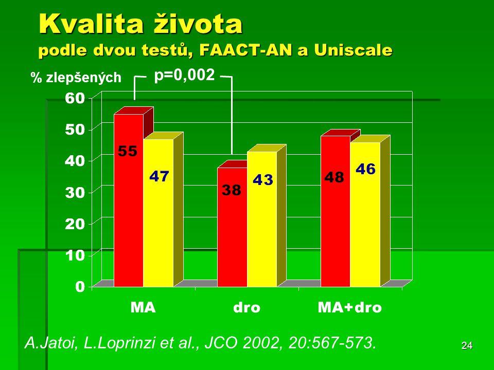 24 Kvalita života podle dvou testů, FAACT-AN a Uniscale A.Jatoi, L.Loprinzi et al., JCO 2002, 20:567-573.
