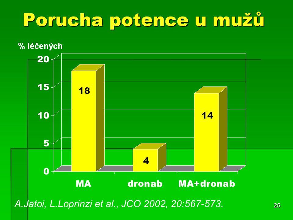 25 Porucha potence u mužů A.Jatoi, L.Loprinzi et al., JCO 2002, 20:567-573. % léčených