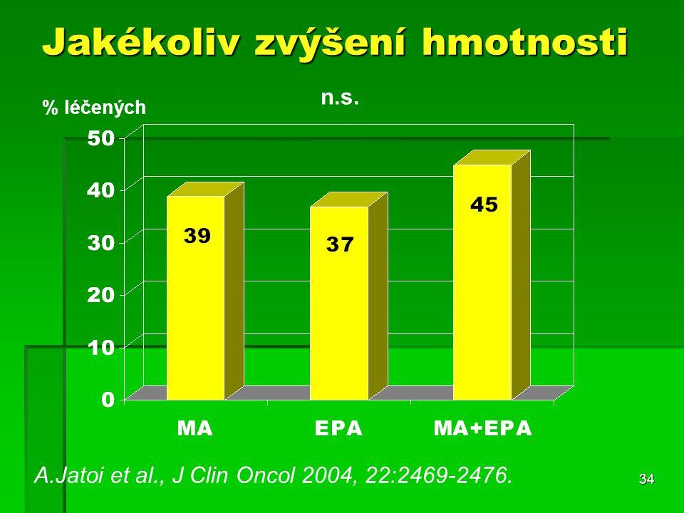 34 Jakékoliv zvýšení hmotnosti A.Jatoi et al., J Clin Oncol 2004, 22:2469-2476. % léčených n.s.