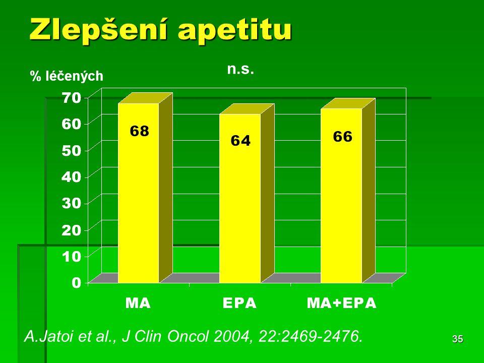 35 Zlepšení apetitu A.Jatoi et al., J Clin Oncol 2004, 22:2469-2476. % léčených n.s.