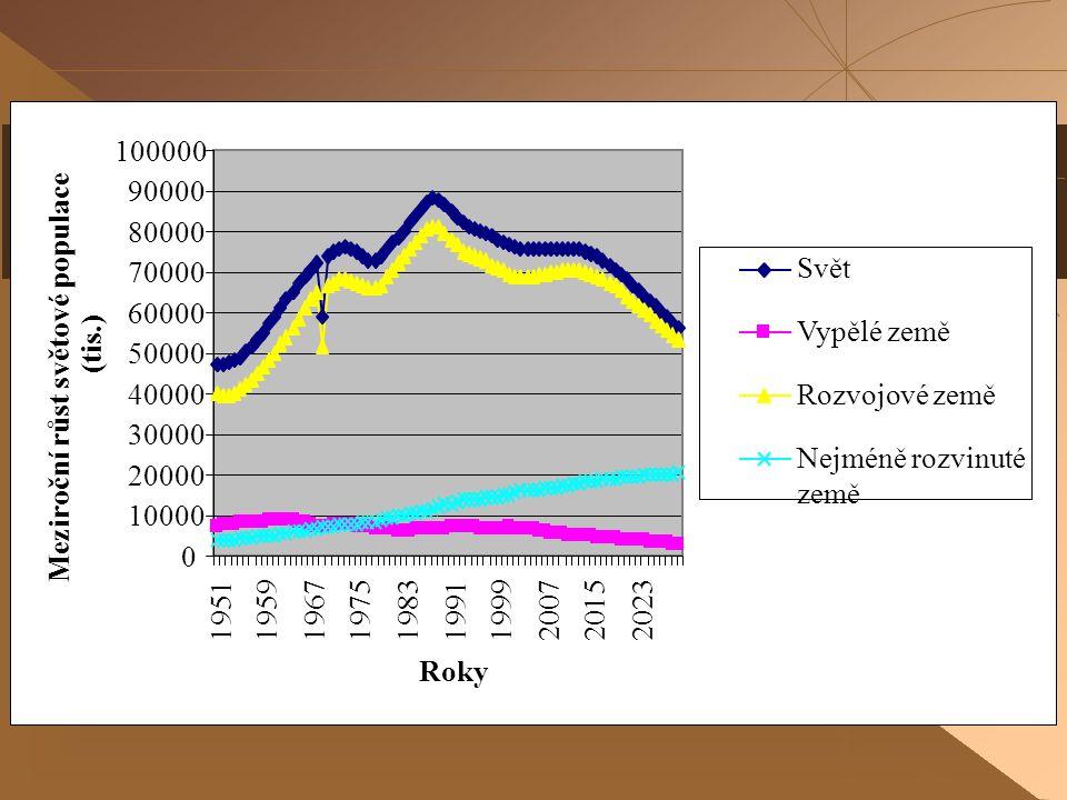 13 pořadí/státobyvatele 1997 (v mil.) % světa 1997 obyvatele 2004 (v mil.) % světa 2004 obyvatele 2006 % světa 2006 1.