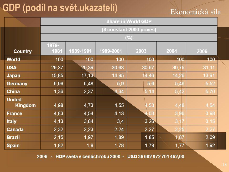 18 GDP (podíl na svět.ukazateli) Ekonomická síla Country Share in World GDP ($ constant 2000 prices) (%) 1979- 19811989-19911999-2001200320042006 World100 USA29,3729,3930,6830,6730,7531,11 Japan15,8517,1314,9514,4614,2613,91 Germany6,966,485,95,65,465,52 China1,362,374,345,145,425,70 United Kingdom4,984,734,554,534,484,54 France4,834,544,134,033,963,98 Italy4,133,843,43,263,173,15 Canada2,322,232,242,272,252,27 Brazil2,151,971,891,851,872,09 Spain1,821,81,781,791,771,92 2006 - HDP světa v cenách roku 2000 - USD 36 682 972 701 462,00