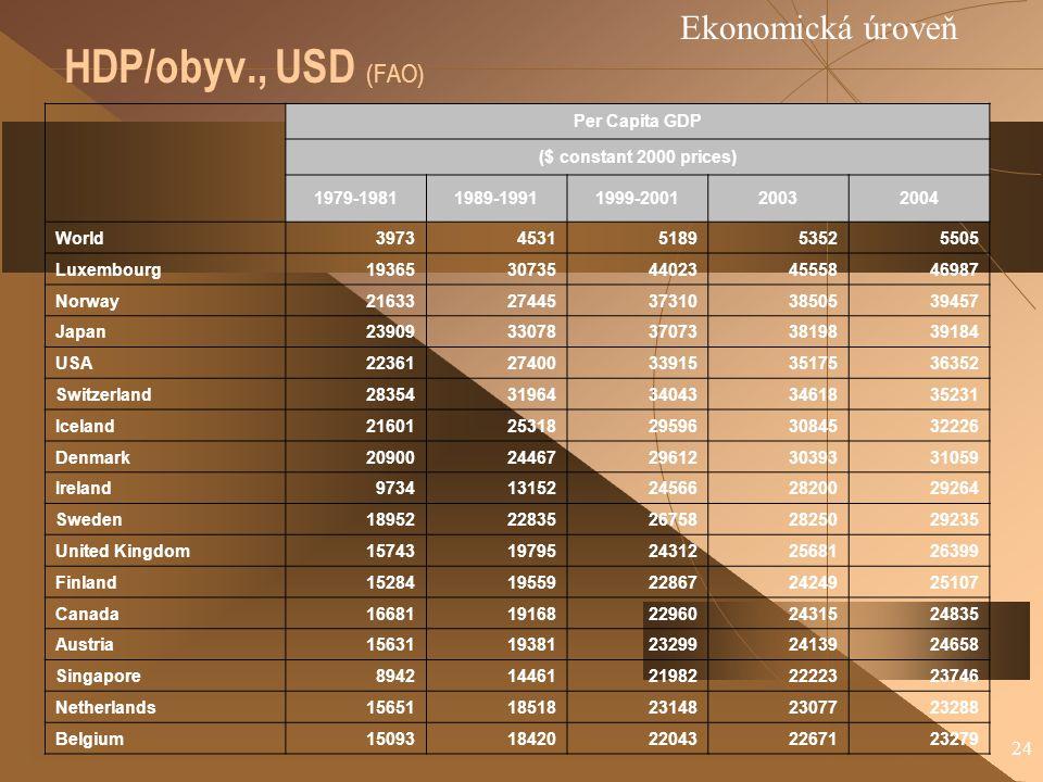 24 HDP/obyv., USD (FAO) Ekonomická úroveň Per Capita GDP ($ constant 2000 prices) 1979-19811989-19911999-200120032004 World39734531518953525505 Luxembourg1936530735440234555846987 Norway2163327445373103850539457 Japan2390933078370733819839184 USA2236127400339153517536352 Switzerland2835431964340433461835231 Iceland2160125318295963084532226 Denmark2090024467296123039331059 Ireland973413152245662820029264 Sweden1895222835267582825029235 United Kingdom1574319795243122568126399 Finland1528419559228672424925107 Canada1668119168229602431524835 Austria1563119381232992413924658 Singapore894214461219822222323746 Netherlands1565118518231482307723288 Belgium1509318420220432267123279