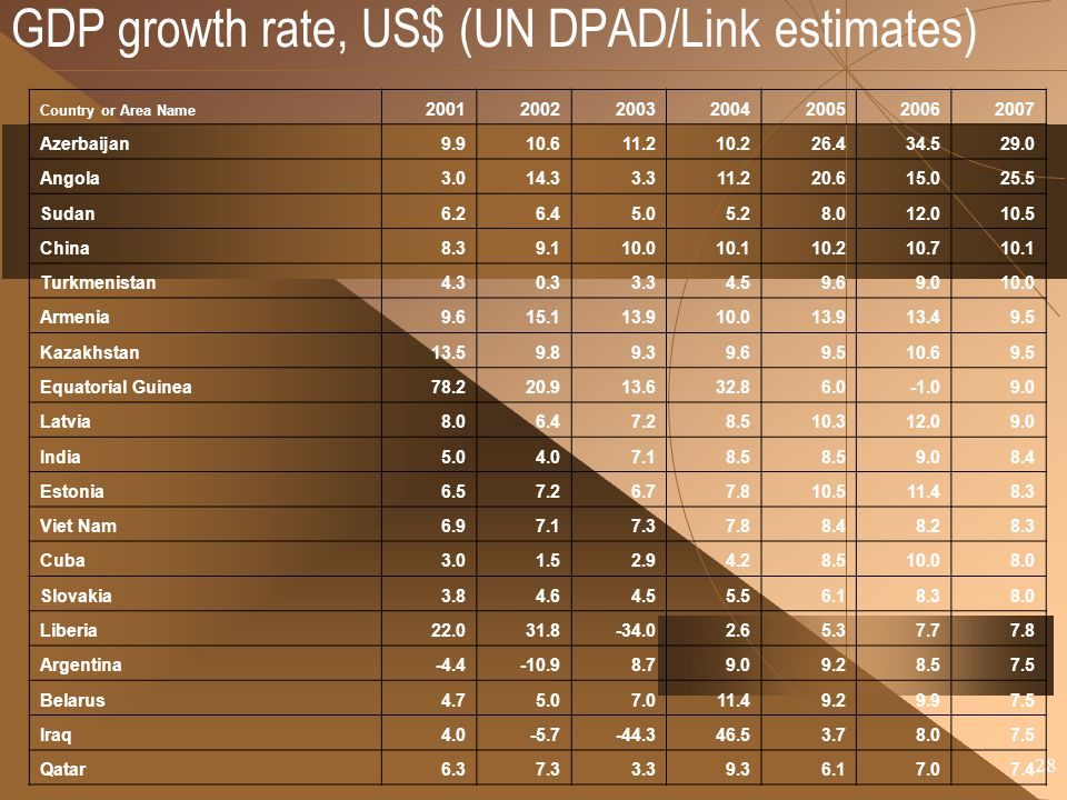 28 GDP growth rate, US$ (UN DPAD/Link estimates) Country or Area Name 2001200220032004200520062007 Azerbaijan9.910.611.210.226.434.529.0 Angola3.014.3