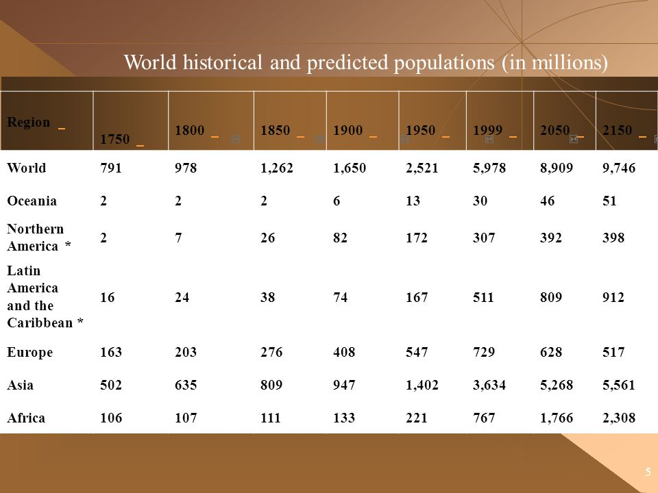 5 World historical and predicted populations (in millions) Region 1750 1800 1850 1900 1950 1999 2050 2150 World7919781,2621,6502,5215,9788,9099,746 Oc