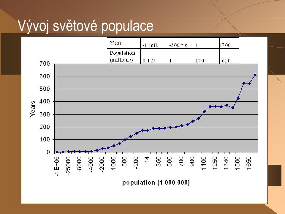 Vývoj světové populace