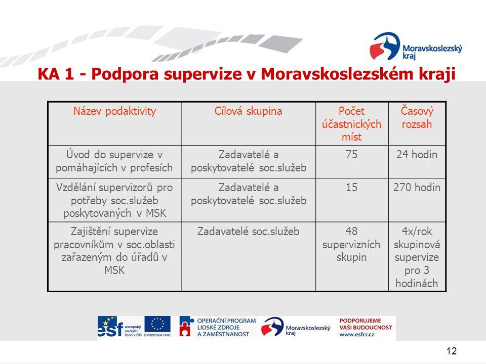 12 KA 1 - Podpora supervize v Moravskoslezském kraji Název podaktivityCílová skupinaPočet účastnických míst Časový rozsah Úvod do supervize v pomáhajících v profesích Zadavatelé a poskytovatelé soc.služeb 7524 hodin Vzdělání supervizorů pro potřeby soc.služeb poskytovaných v MSK Zadavatelé a poskytovatelé soc.služeb 15270 hodin Zajištění supervize pracovníkům v soc.oblasti zařazeným do úřadů v MSK Zadavatelé soc.služeb48 supervizních skupin 4x/rok skupinová supervize pro 3 hodinách