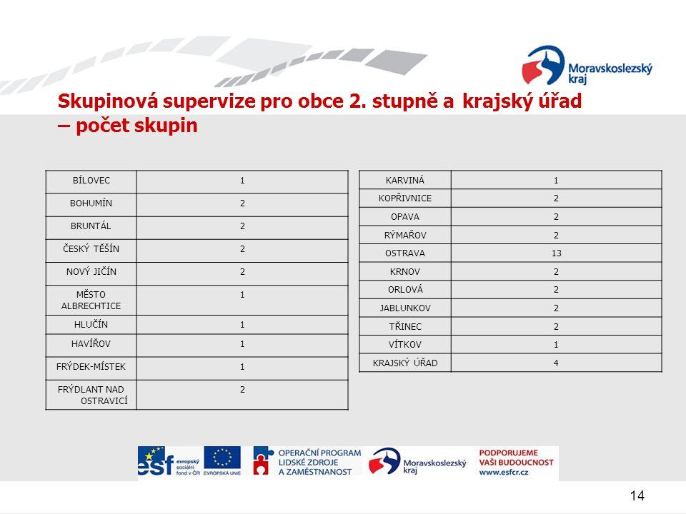 14 Skupinová supervize pro obce 2.