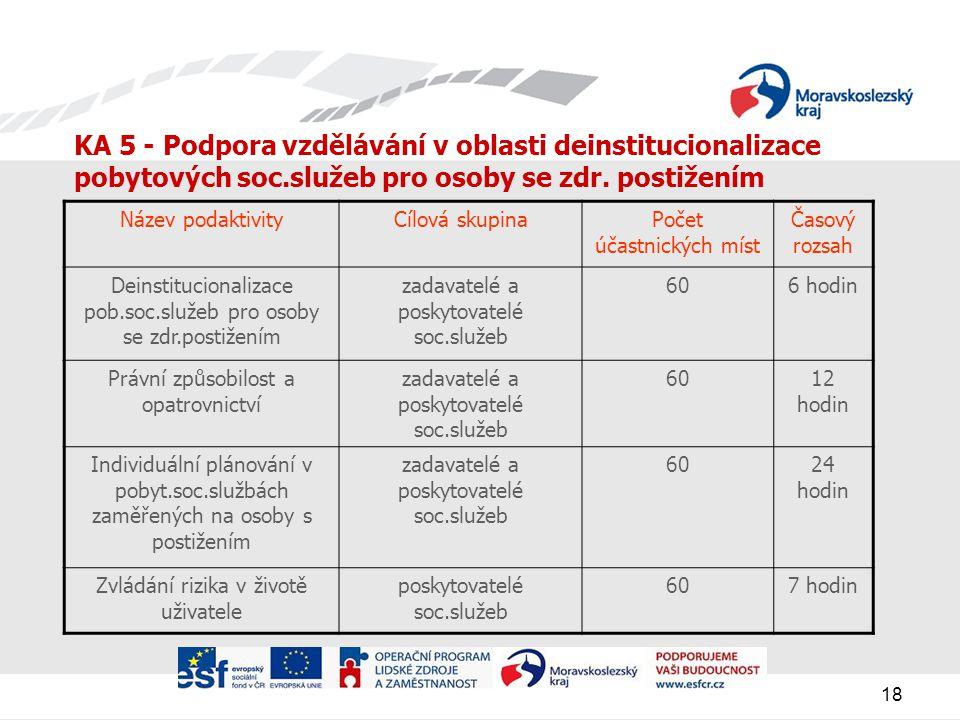 18 KA 5 - Podpora vzdělávání v oblasti deinstitucionalizace pobytových soc.služeb pro osoby se zdr.