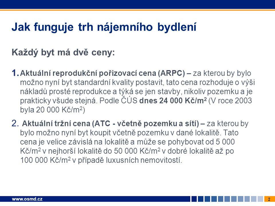 2 www.osmd.cz Jak funguje trh nájemního bydlení Každý byt má dvě ceny: 1. Aktuální reprodukční pořizovací cena (ARPC) – za kterou by bylo možno nyní b