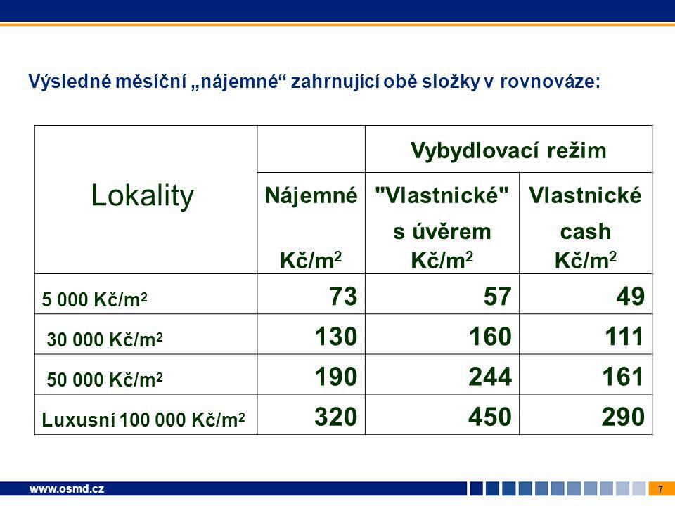 """7 www.osmd.cz Výsledné měsíční """"nájemné"""" zahrnující obě složky v rovnováze: Vybydlovací režim Lokality Nájemné"""