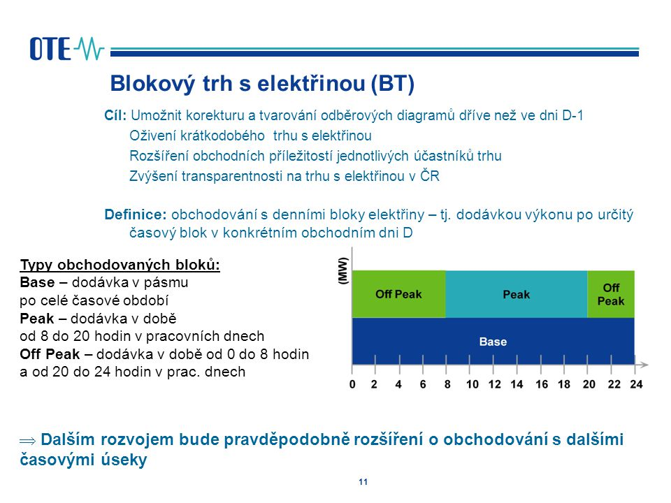 11 Blokový trh s elektřinou (BT) Cíl: Umožnit korekturu a tvarování odběrových diagramů dříve než ve dni D-1 Oživení krátkodobého trhu s elektřinou Rozšíření obchodních příležitostí jednotlivých účastníků trhu Zvýšení transparentnosti na trhu s elektřinou v ČR Definice: obchodování s denními bloky elektřiny – tj.