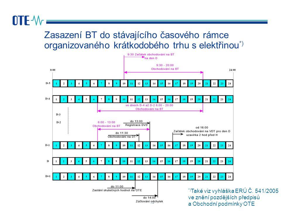 12 Zasazení BT do stávajícího časového rámce organizovaného krátkodobého trhu s elektřinou *) *) Také viz vyhláška ERÚ Č. 541/2005 ve znění pozdějších
