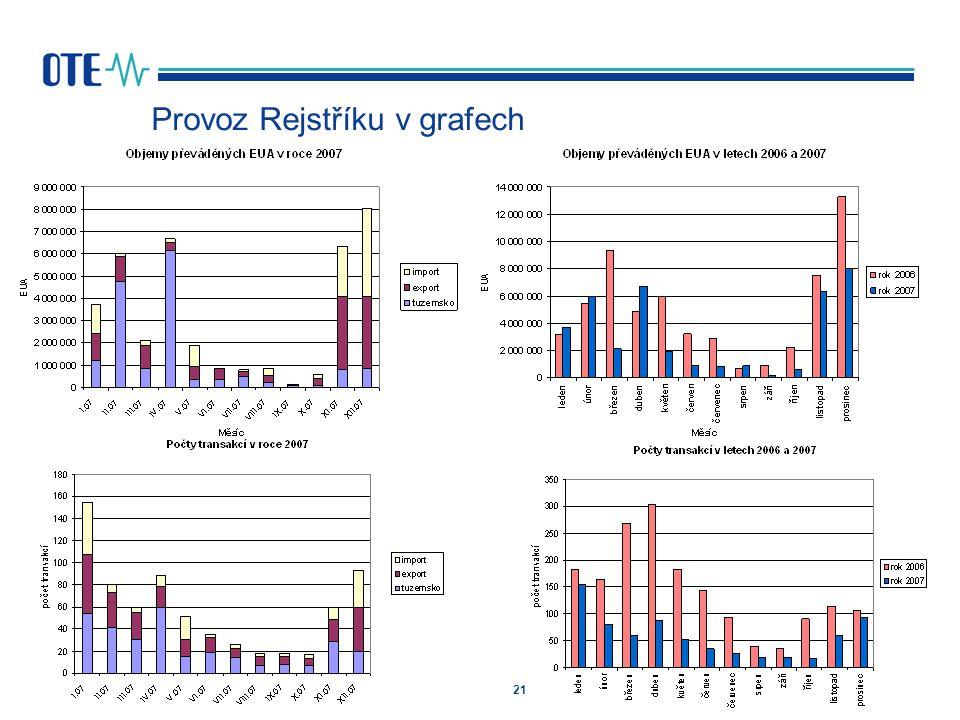 21 Provoz Rejstříku v grafech