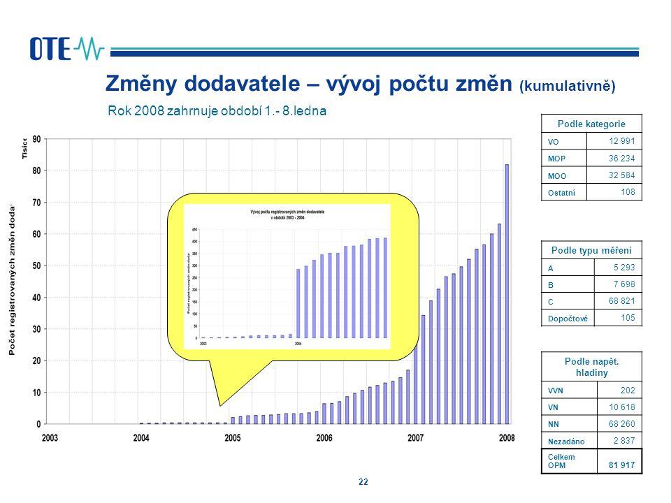 22 Rok 2008 zahrnuje období 1.- 8.ledna Změny dodavatele – vývoj počtu změn (kumulativně) Podle kategorie VO 12 991 MOP 36 234 MOO 32 584 Ostatní 108