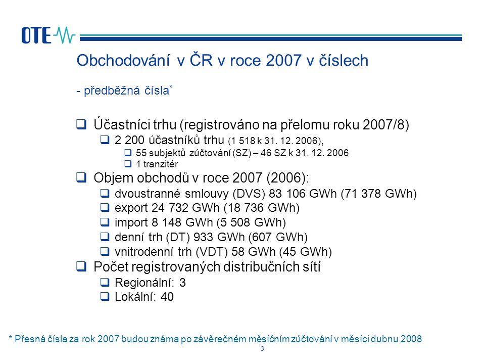 3 Obchodování v ČR v roce 2007 v číslech - předběžná čísla *  Účastníci trhu (registrováno na přelomu roku 2007/8)  2 200 účastníků trhu (1 518 k 31.