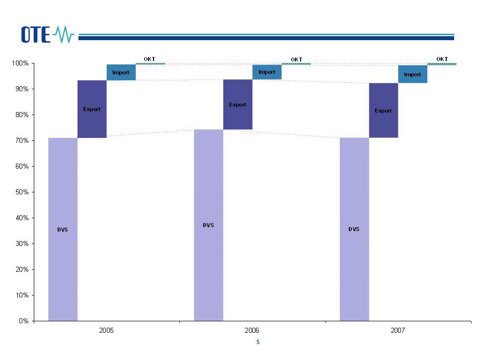6 Porovnání ročních objemů odchylek registrovaných OTE 2002 - 2007