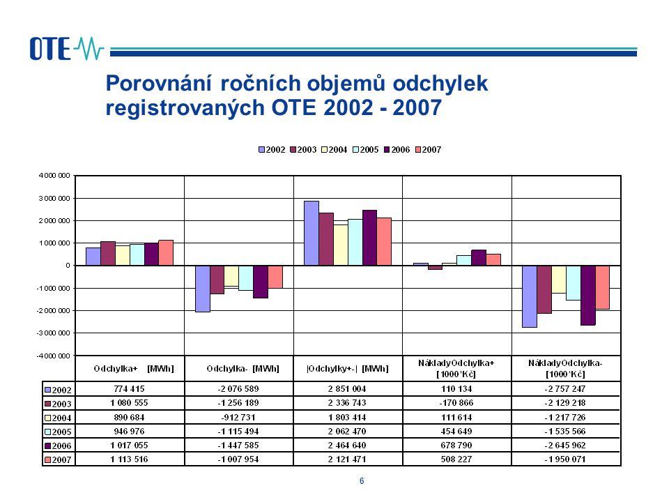 7 Porovnání ročních objemů regulační energie registrovaných OTE 2002 - 2007