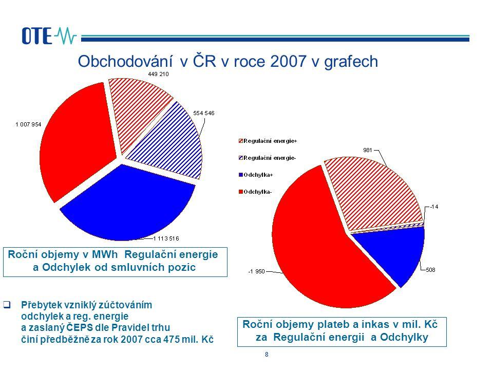 8 Obchodování v ČR v roce 2007 v grafech Roční objemy v MWh Regulační energie a Odchylek od smluvních pozic Roční objemy plateb a inkas v mil. Kč za R