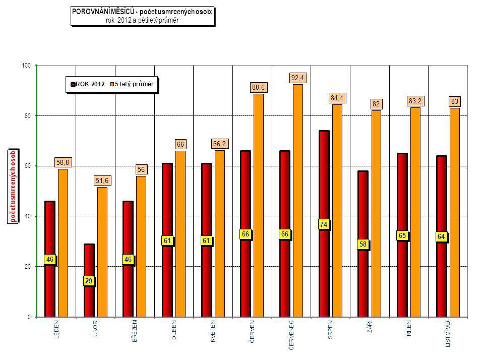 15.1.2015Název prezentace, nadpis prezentace l jméno příjmení 7 Druh nehody leden - listopad 2012 Počet nehod Rozdíl nehod Počet usmrcených Rozdíl usmrcených srážka s jedoucím nekolejovým vozidlem 277722077270-5 srážka s vozidlem zaparkovaným 1339312336 srážka s pevnou překážkou 1705578216821 srážka s chodcem 3224255123-7 srážka s lesní zvěří 504616310-3 srážka s domácím zvířetem 3995900 srážka s vlakem 1488161 srážka s tramvají 56571-3 havárie 4624- 14746-4 jiný druh nehody 174926-8