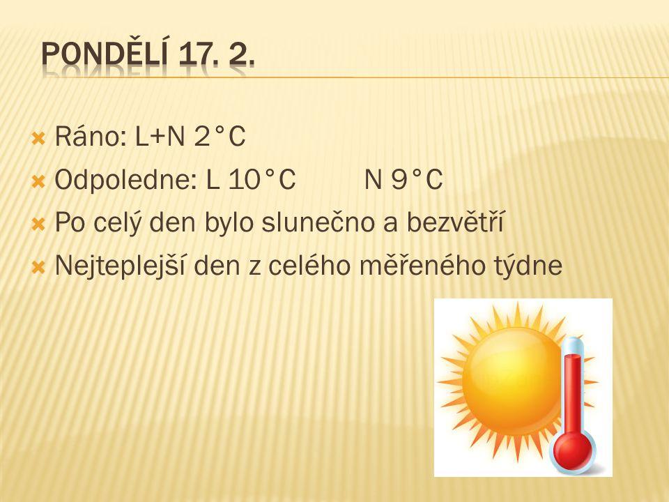  Ráno: L+N 2°C  Odpoledne: L 10°CN 9°C  Po celý den bylo slunečno a bezvětří  Nejteplejší den z celého měřeného týdne