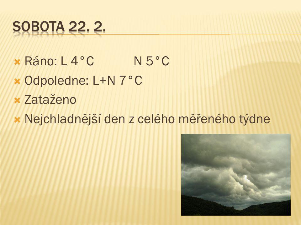  Ráno: L 4°C N 5°C  Odpoledne: L+N 7°C  Zataženo  Nejchladnější den z celého měřeného týdne