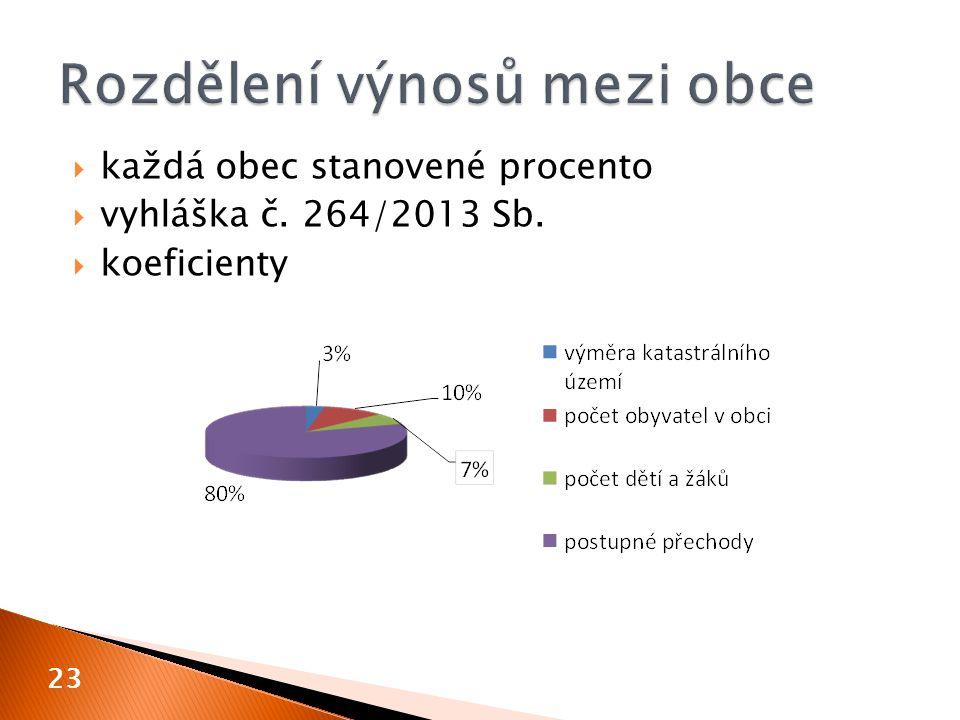  každá obec stanovené procento  vyhláška č. 264/2013 Sb.  koeficienty 23