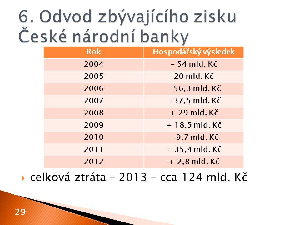  celková ztráta – 2013 – cca 124 mld. Kč 29 RokHospodářský výsledek 2004- 54 mld.