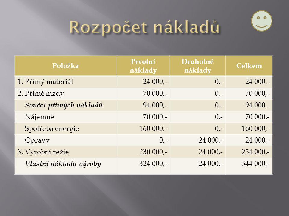 Položka Prvotní náklady Druhotné náklady Celkem 1. Přímý materiál24 000,-0,-24 000,- 2. Přímé mzdy70 000,-0,-70 000,- Součet přímých nákladů 94 000,-0