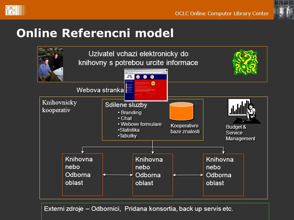 OCLC Online Computer Library Center Online Referencni model Uzivatel vchazi elektronicky do knihovny s potrebou urcite informace Knihovnicky kooperativ Sdilene sluzby Externi zdroje – Odbornici, Pridana konsortia, back up servis etc.