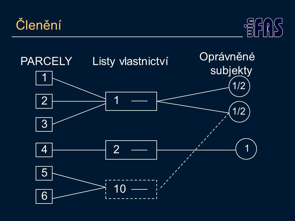 Členění PARCELYListy vlastnictví Oprávněné subjekty 1 2 3 1 1/2 10 4 5 6 2 1
