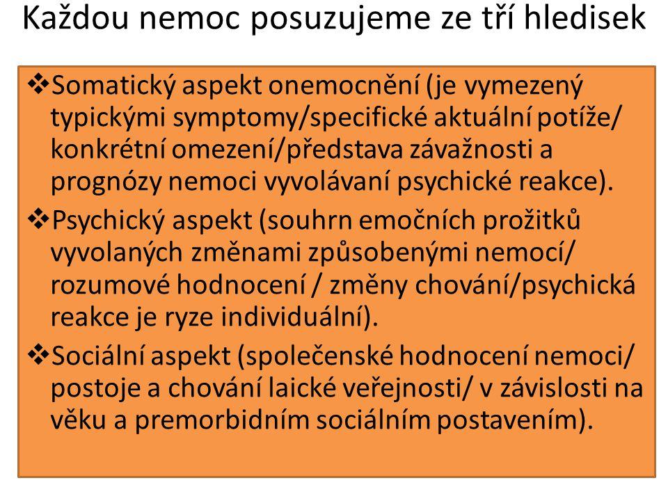 Každou nemoc posuzujeme ze tří hledisek  Somatický aspekt onemocnění (je vymezený typickými symptomy/specifické aktuální potíže/ konkrétní omezení/představa závažnosti a prognózy nemoci vyvolávaní psychické reakce).