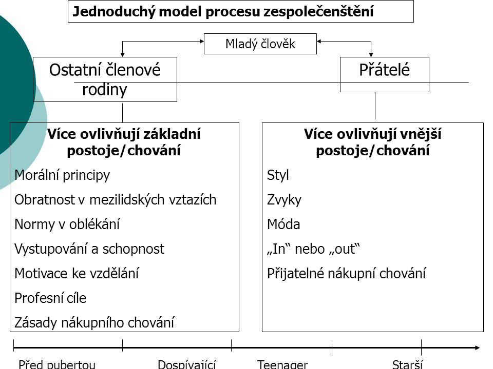 Jednoduchý model procesu zespolečenštění Mladý člověk Ostatní členové rodiny Přátelé Více ovlivňují základní postoje/chování Morální principy Obratnos