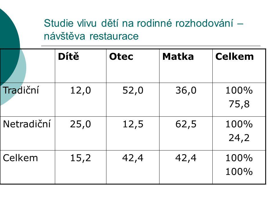 Studie vlivu dětí na rodinné rozhodování – návštěva restaurace DítěOtecMatkaCelkem Tradiční12,052,036,0100% 75,8 Netradiční25,012,562,5100% 24,2 Celke