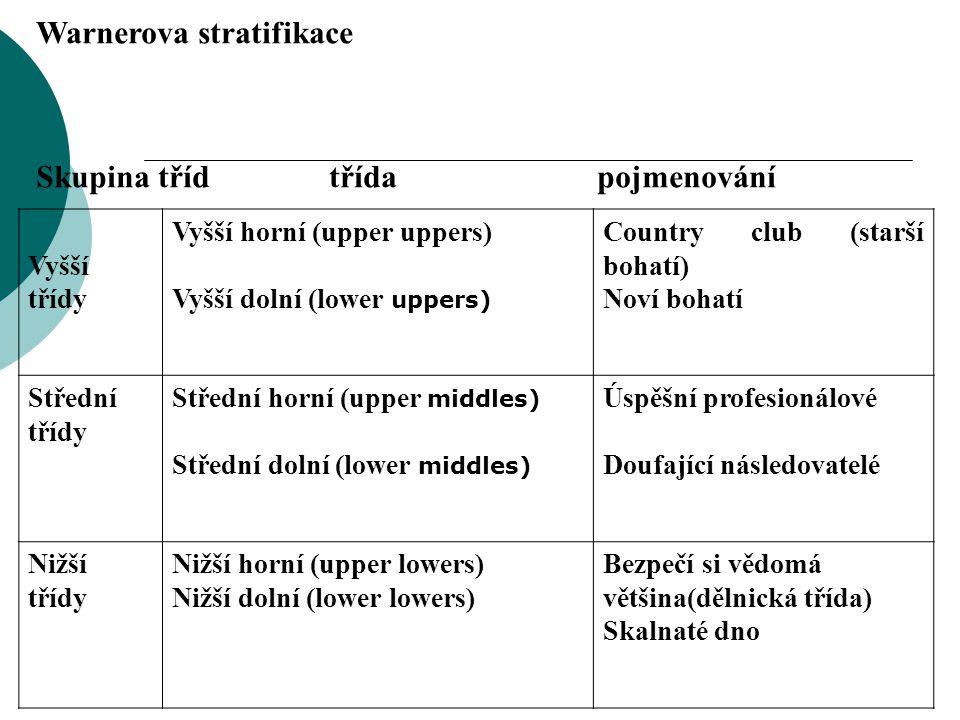 Warnerova stratifikace Skupina tříd třída pojmenování Vyšší třídy Vyšší horní (upper uppers) Vyšší dolní (lower uppers) Country club (starší bohatí) N