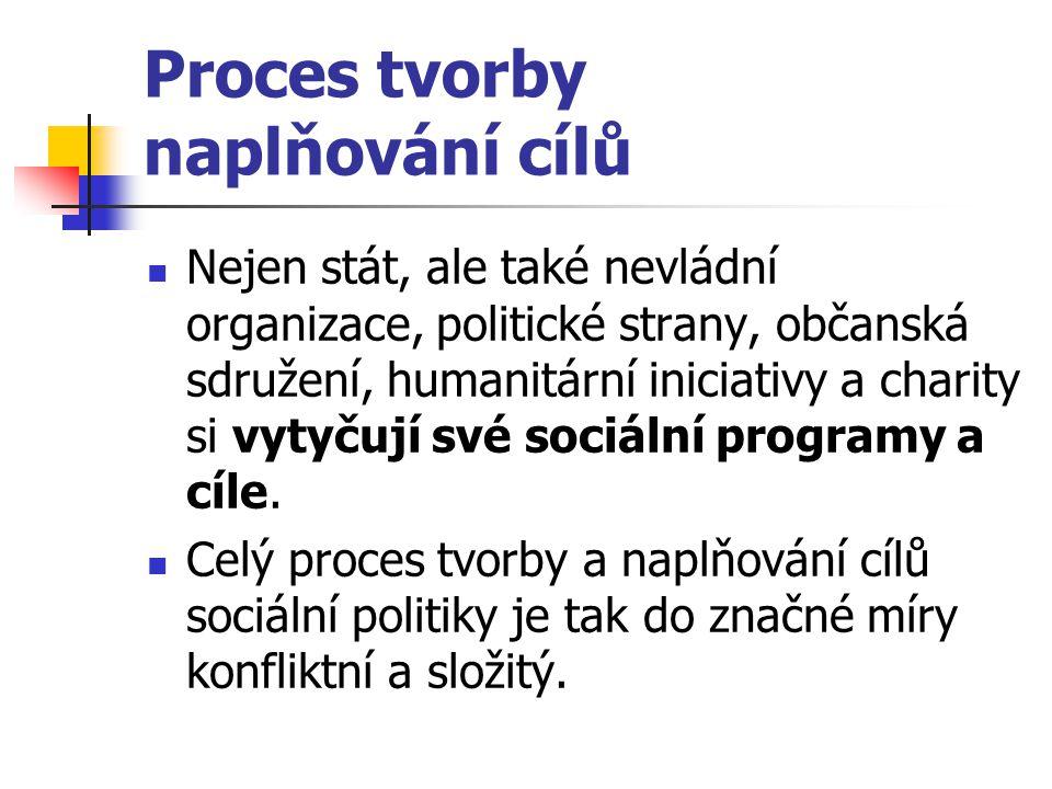 Proces tvorby naplňování cílů Nejen stát, ale také nevládní organizace, politické strany, občanská sdružení, humanitární iniciativy a charity si vytyč