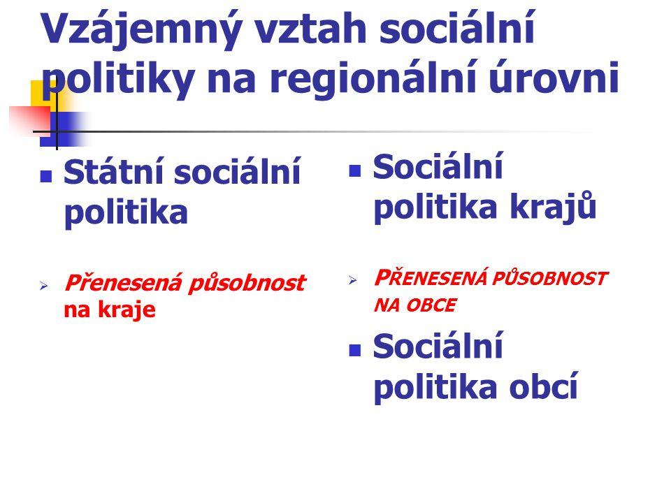 Vzájemný vztah sociální politiky na regionální úrovni Státní sociální politika  Přenesená působnost na kraje Sociální politika krajů  P ŘENESENÁ PŮS