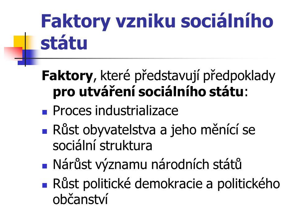 Faktory vzniku sociálního státu Faktory, které představují předpoklady pro utváření sociálního státu: Proces industrializace Růst obyvatelstva a jeho
