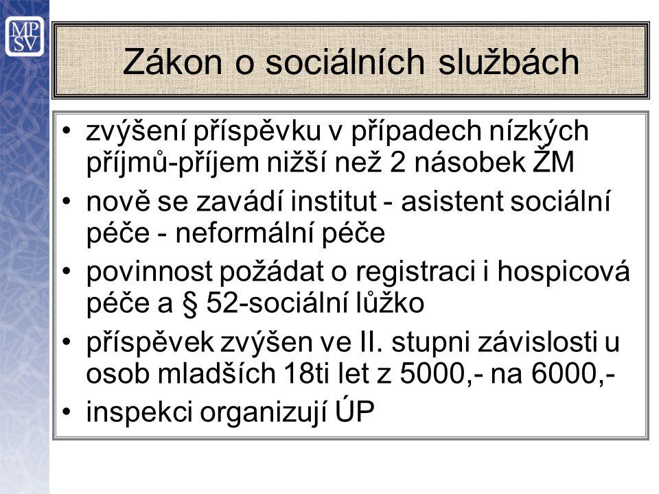 Zákon o sociálních službách zvýšení příspěvku v případech nízkých příjmů-příjem nižší než 2 násobek ŽM nově se zavádí institut - asistent sociální péče - neformální péče povinnost požádat o registraci i hospicová péče a § 52-sociální lůžko příspěvek zvýšen ve II.