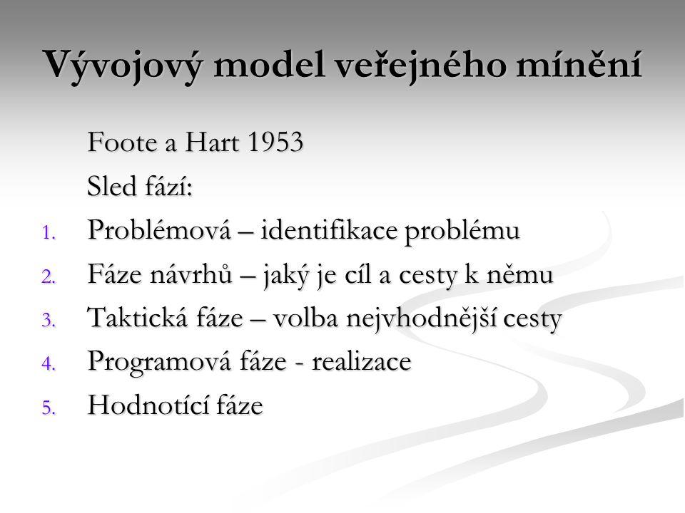 Vývojový model veřejného mínění Foote a Hart 1953 Sled fází: 1. Problémová – identifikace problému 2. Fáze návrhů – jaký je cíl a cesty k němu 3. Takt
