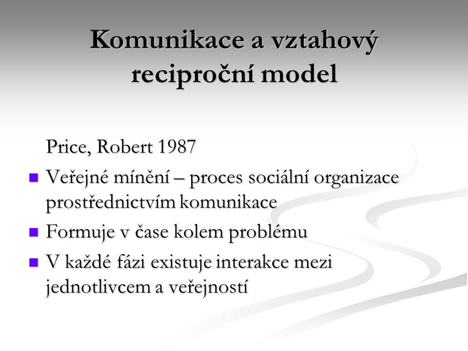 Komunikace a vztahový reciproční model Price, Robert 1987 Veřejné mínění – proces sociální organizace prostřednictvím komunikace Veřejné mínění – proces sociální organizace prostřednictvím komunikace Formuje v čase kolem problému Formuje v čase kolem problému V každé fázi existuje interakce mezi jednotlivcem a veřejností V každé fázi existuje interakce mezi jednotlivcem a veřejností