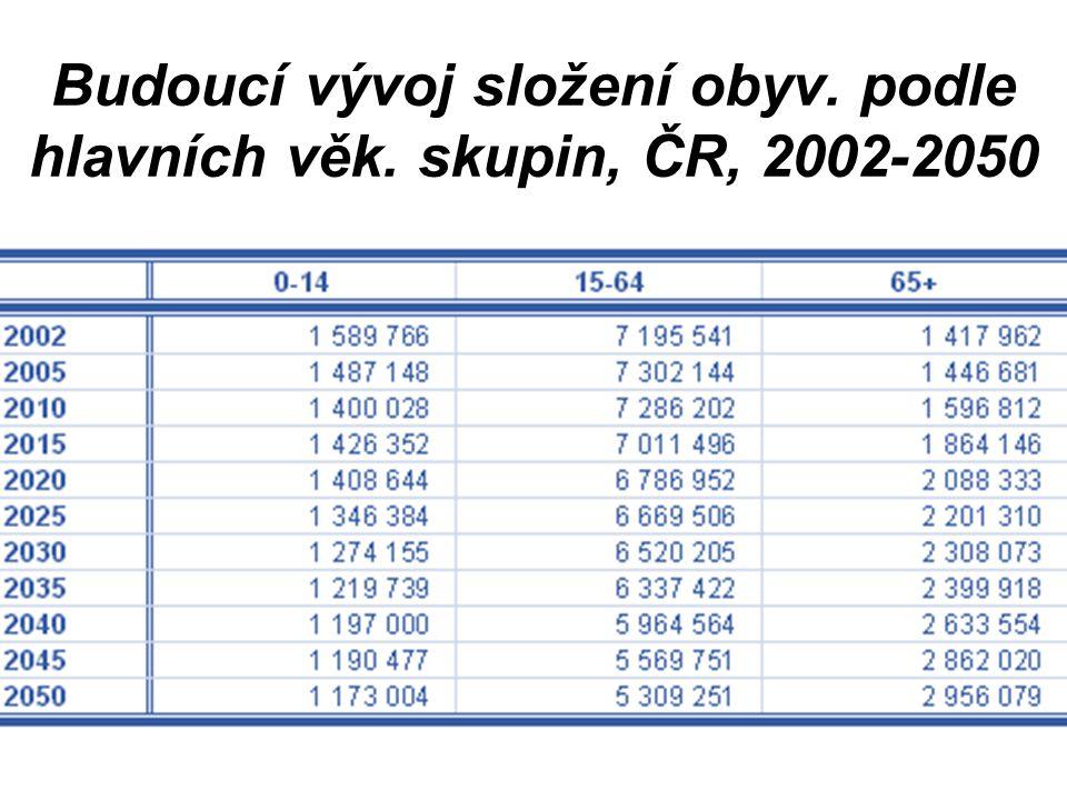 Budoucí vývoj složení obyv. podle hlavních věk. skupin, ČR, 2002-2050