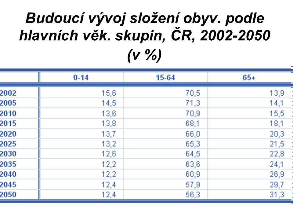 Budoucí vývoj složení obyv. podle hlavních věk. skupin, ČR, 2002-2050 (v %)