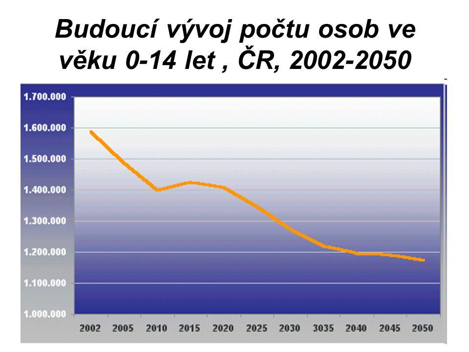 Budoucí vývoj počtu osob ve věku 0-14 let, ČR, 2002-2050